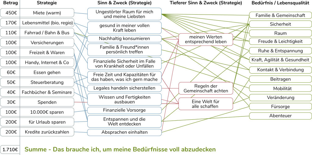 Connected Awareness - Bedürfnisorientierte Gehaltsfindung